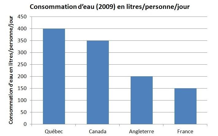 Graph_conso_eau_litre