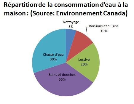 Graph_consommation eau