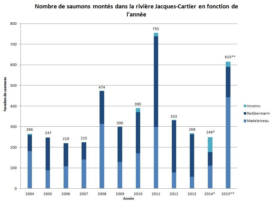 * La montaison 2014 inclue une estimation de 50 saumons non capturés présents dans la fosses de l'Hôpital. ** La montaison 2015 représente les saumons transportés, observés ou morts. Aucune estimation du nombre de saumons présents dans la fosse de l'Hôpital n'a été effectuée en 2015; le nombre de saumons montés est donc possiblement supérieur à 615.